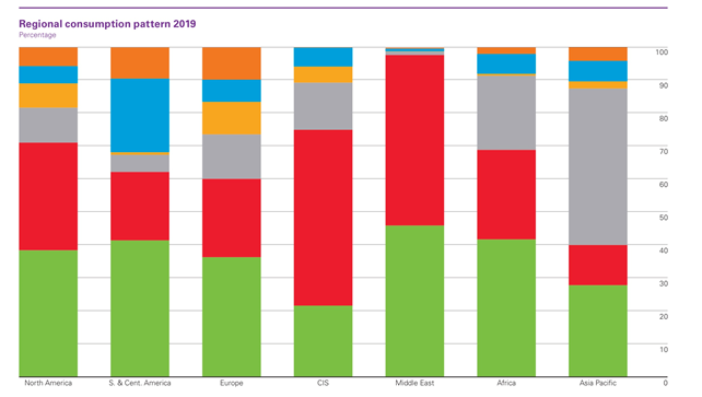 energy consumption by region by type including nuclear oil coal gas and renewable energy