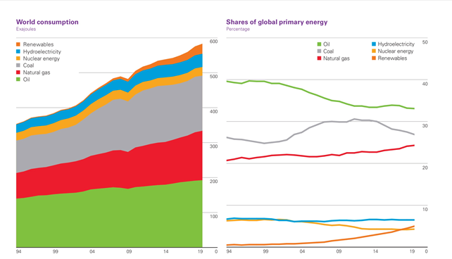 world consumption and share of global primary energy including nuclear oil coal and renewable energy